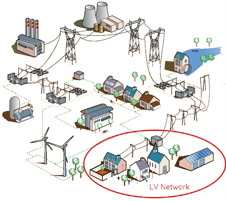Transition Planning Missing Link >> Odit E The Digital Era For Electrical Networks